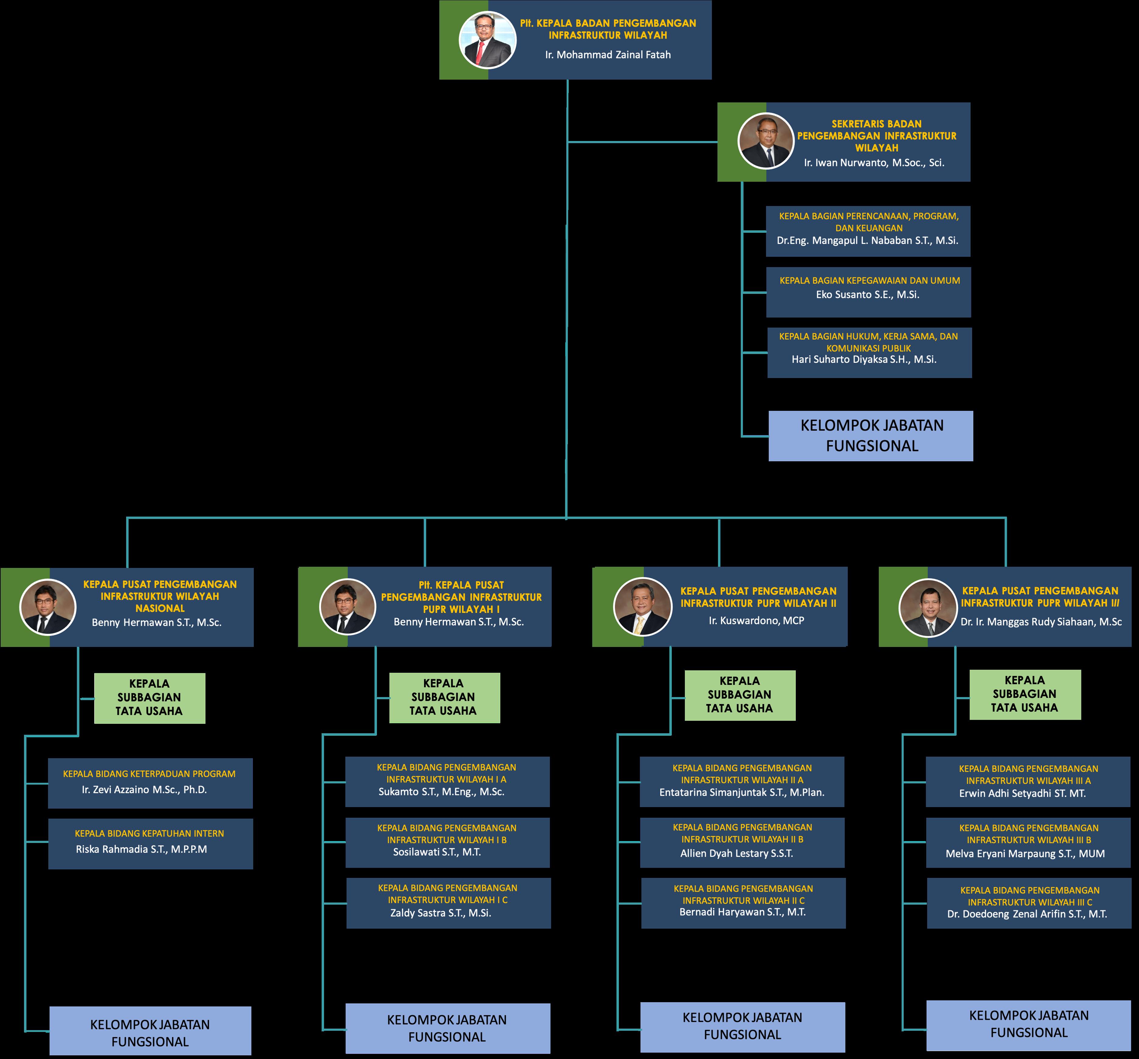Struktur Organisasi BPIW