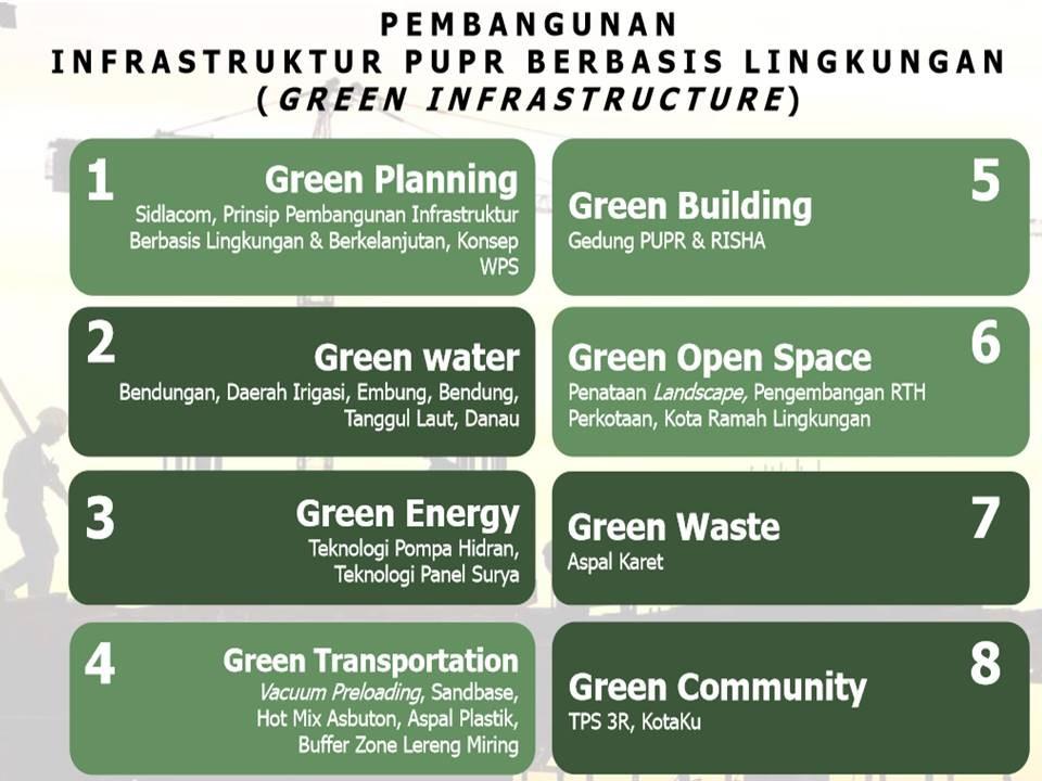 Pembangunan Infrastruktur PUPR Mengacu pada Pembangunan Berbasis Lingkungan