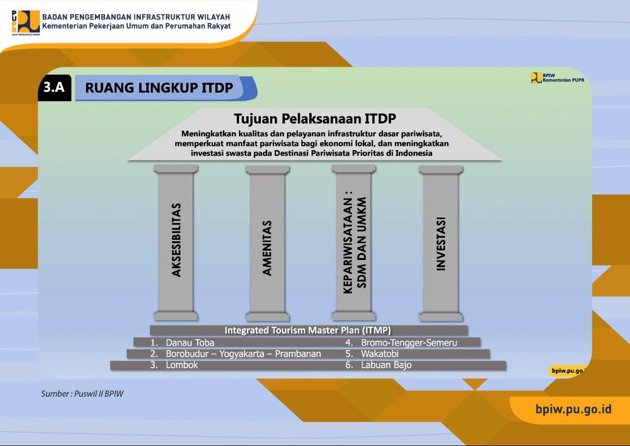 Kementerian PUPR Optimalkan Penggunaan Anggaran ITDP dari Bank Dunia