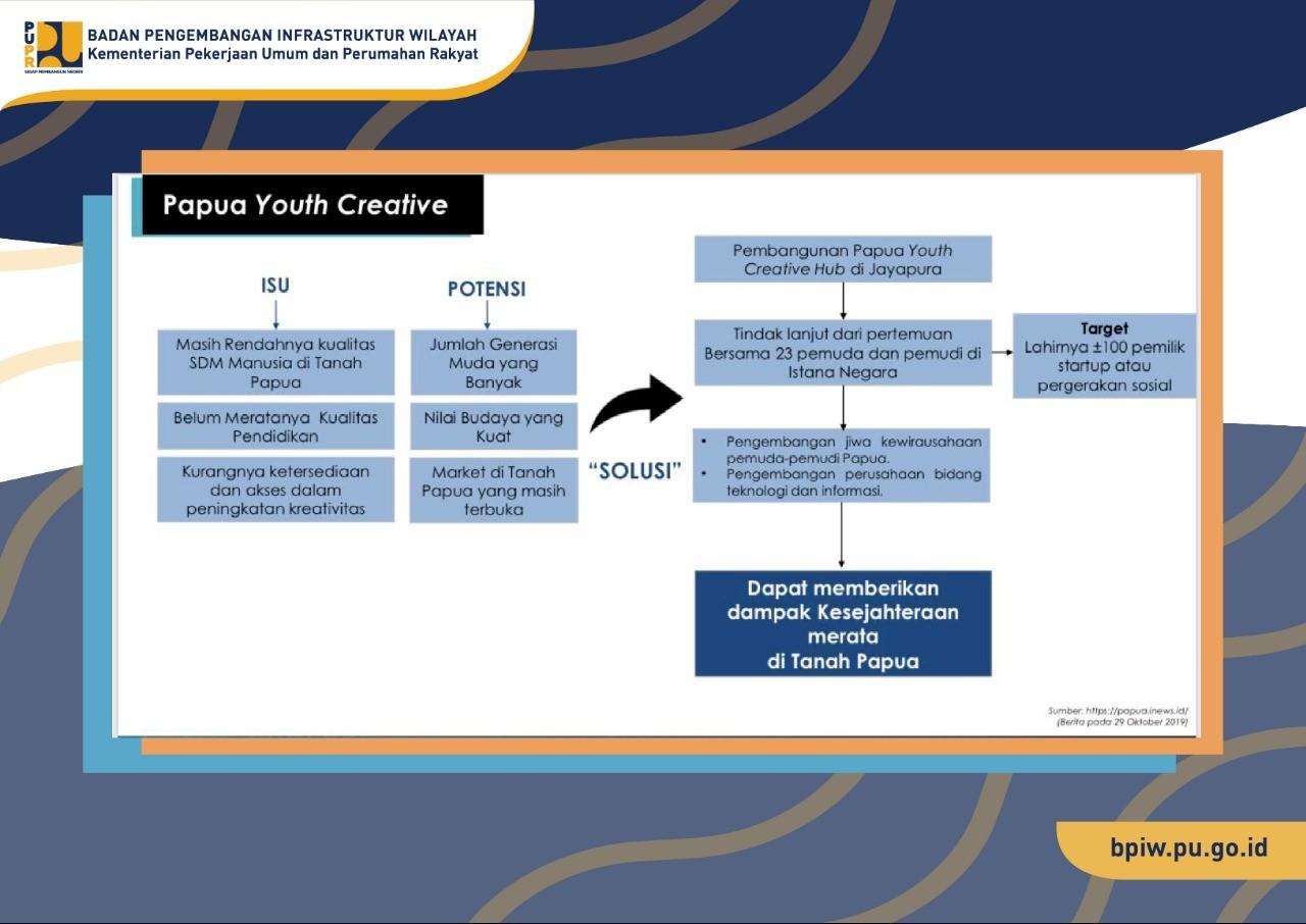 Kementerian PUPR Dukung Youth Creative Hub di Papua