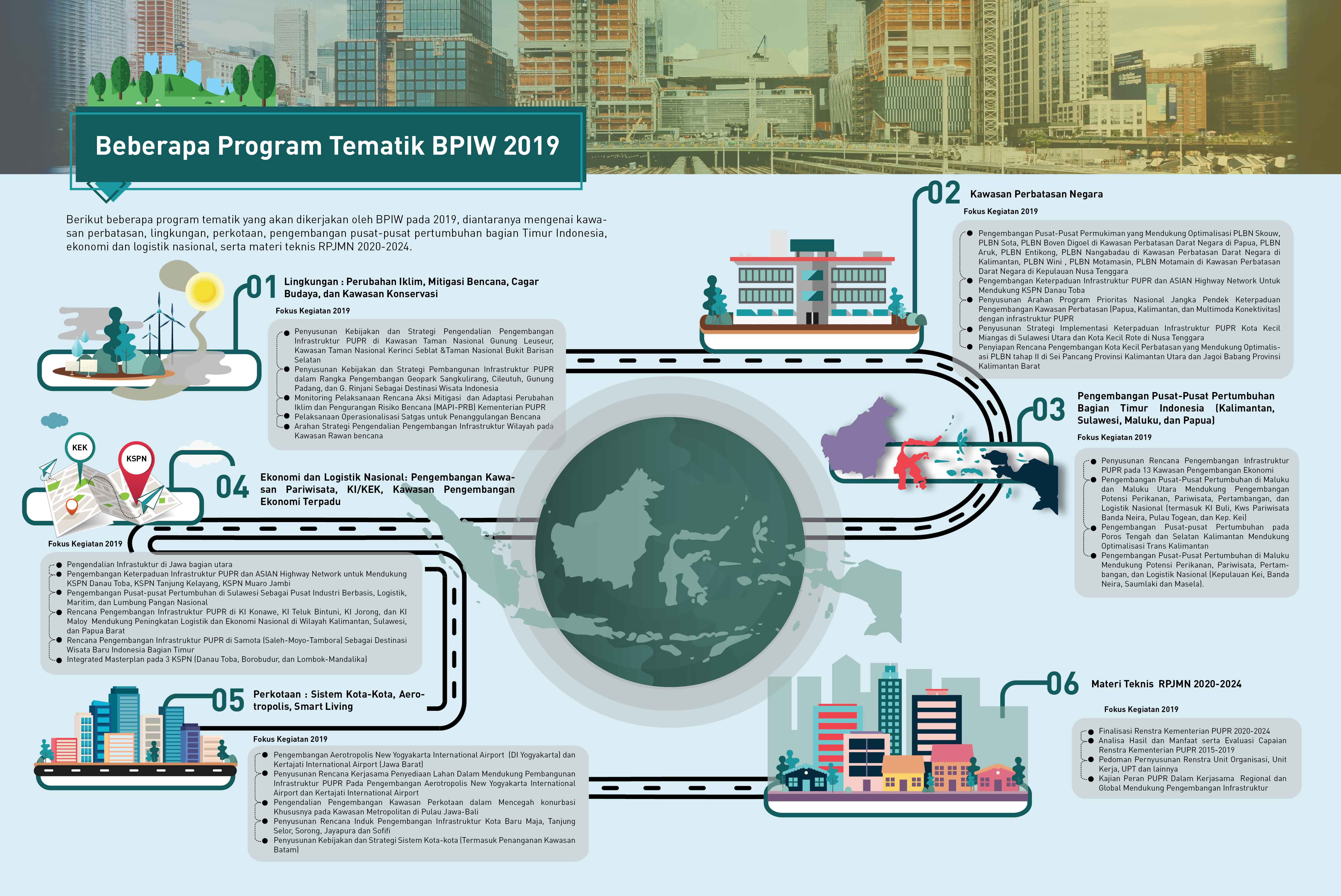 Beberapa Program Tematik BPIW 2019