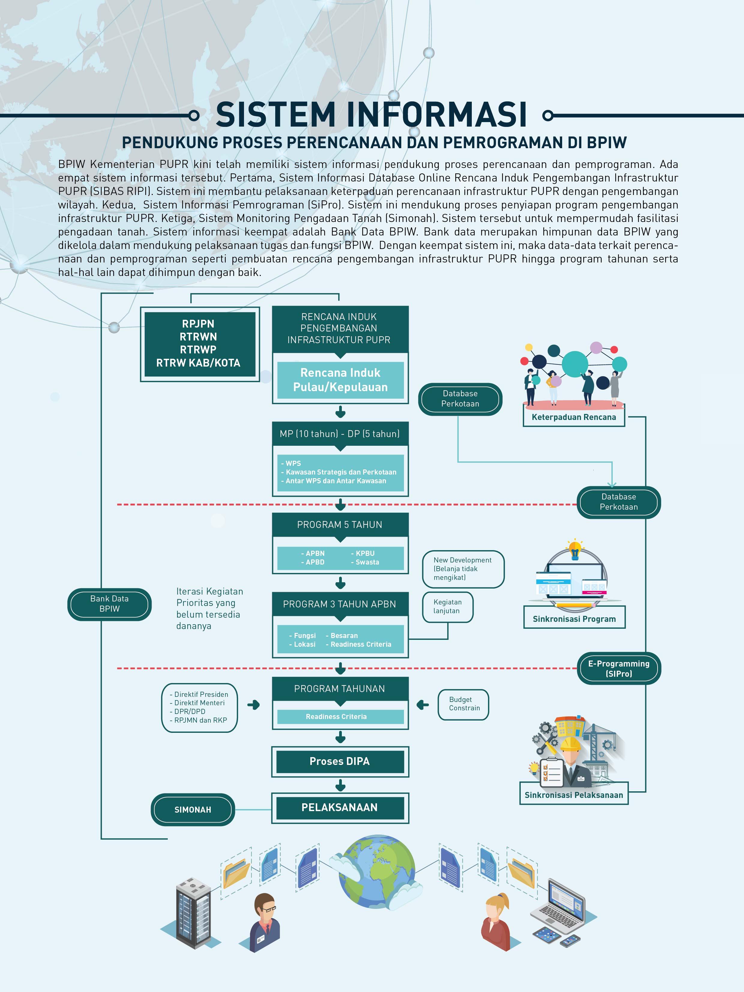 Sistem Informasi BPIW