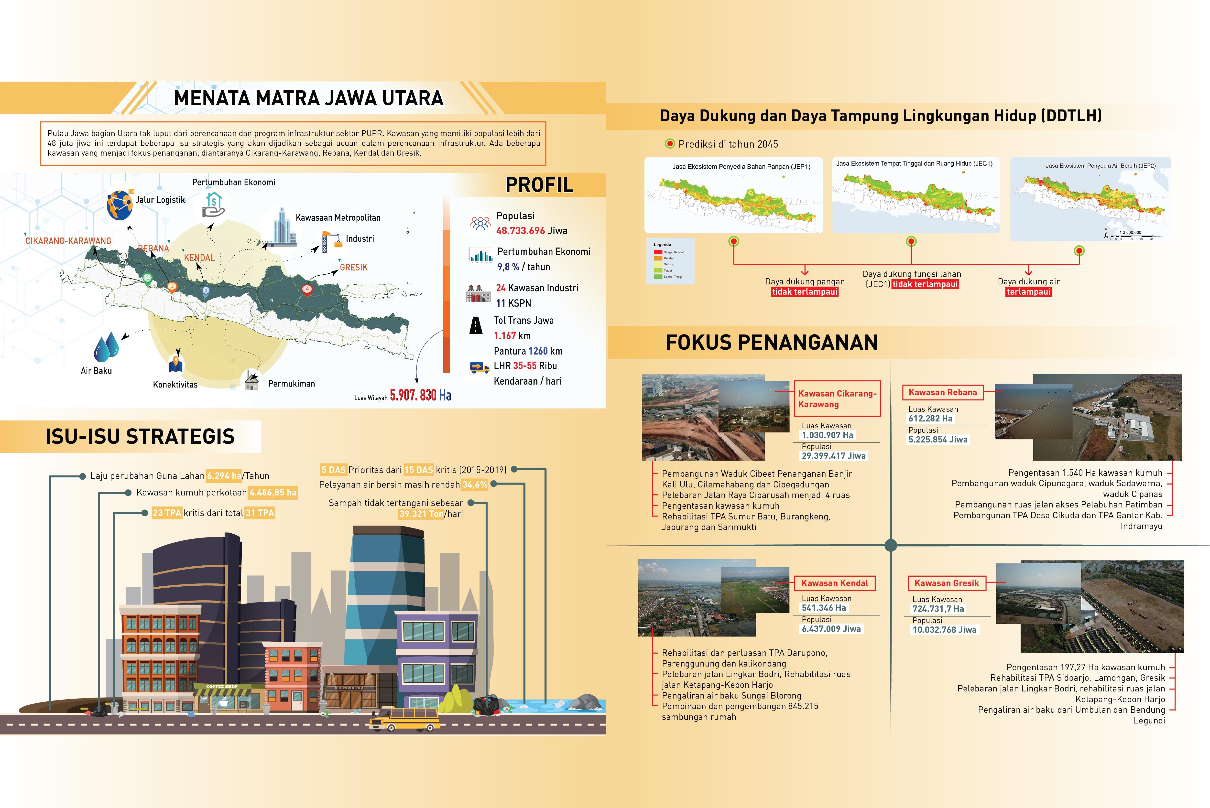 Menata Matra Jawa Utara