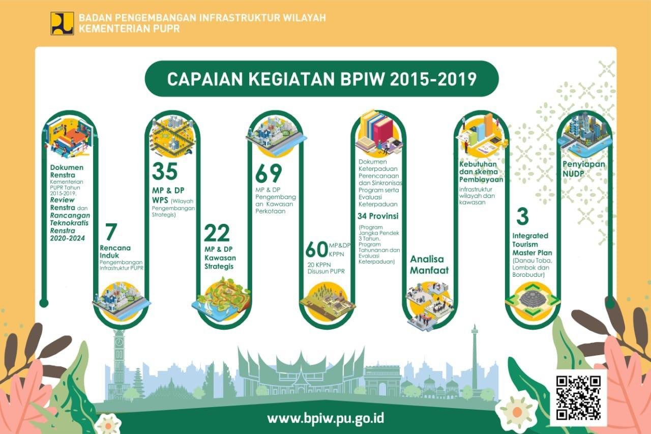 Capaian Kegiatan BPIW 2015-2019
